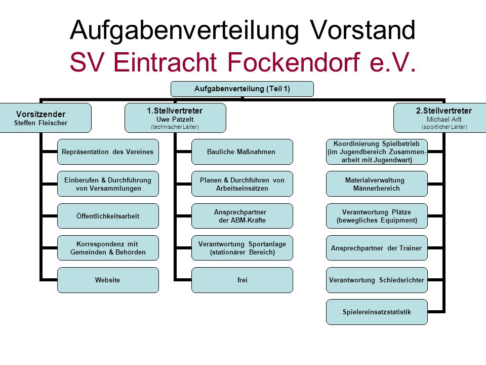 Aufgabenverteilung Vorstand SV Eintracht Fockendorf e.V.