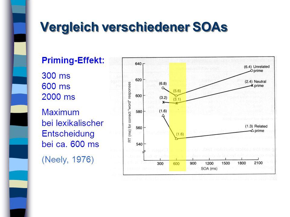 Vergleich verschiedener SOAs Priming-Effekt: 300 ms 600 ms 2000 ms Maximum bei lexikalischer Entscheidung bei ca. 600 ms (Neely, 1976)