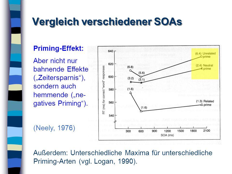 Vergleich verschiedener SOAs Priming-Effekt: Aber nicht nur bahnende Effekte (Zeitersparnis), sondern auch hemmende (ne- gatives Priming). (Neely, 197