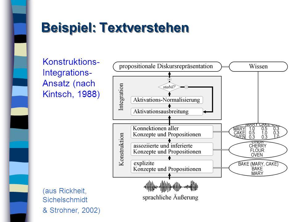 Beispiel: Textverstehen Konstruktions- Integrations- Ansatz (nach Kintsch, 1988) (aus Rickheit, Sichelschmidt & Strohner, 2002)