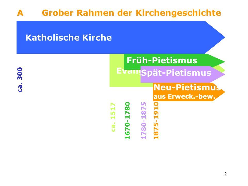 2 AGrober Rahmen der Kirchengeschichte Katholische Kirche ca. 300 ca. 1517 Evangelische Kirche Früh-Pietismus 1670-1780 Spät-Pietismus 1780-1875 Neu-P