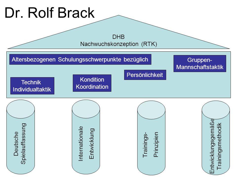 DHB Nachwuchskonzeption (RTK) Dr. Rolf Brack Deutsche Spielauffassung Internationale Entwicklung Trainings- Prinzipien Entwicklungsgemäße Trainingsmet