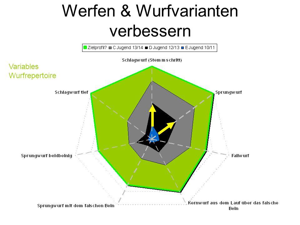 Werfen & Wurfvarianten verbessern Variables Wurfrepertoire