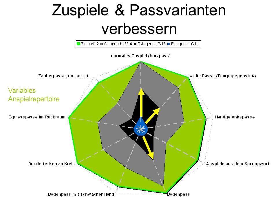 Zuspiele & Passvarianten verbessern Variables Anspielrepertoire