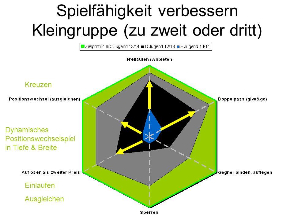 Spielfähigkeit verbessern Kleingruppe (zu zweit oder dritt) Dynamisches Positionswechselspiel in Tiefe & Breite Einlaufen Ausgleichen Kreuzen