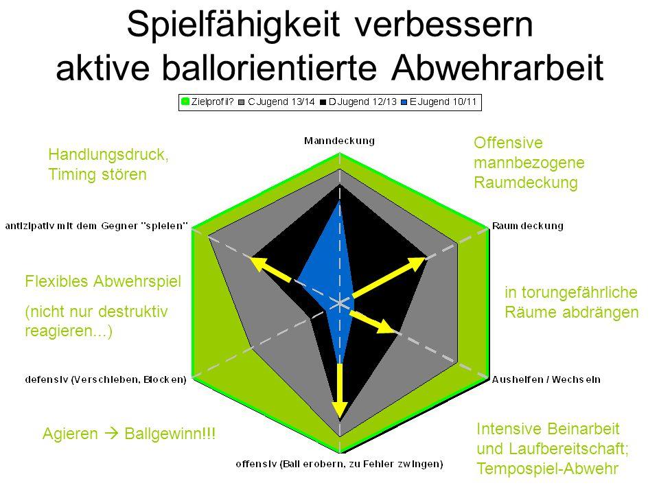 Spielfähigkeit verbessern aktive ballorientierte Abwehrarbeit Intensive Beinarbeit und Laufbereitschaft; Tempospiel-Abwehr Agieren Ballgewinn!!! Offen