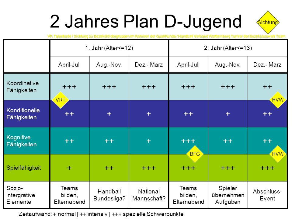 2 Jahres Plan D-Jugend 1. Jahr (Alter<=12)2. Jahr (Alter<=13) April-JuliAug.-Nov.Dez.- MärzApril-JuliAug.-Nov.Dez.- März Koordinative Fähigkeiten +++