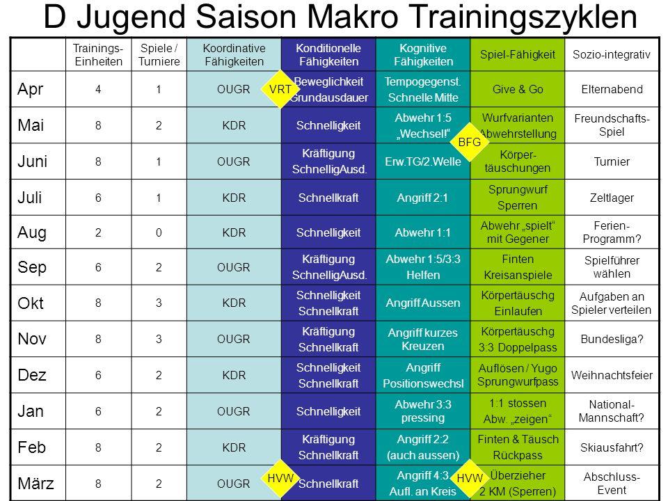 D Jugend Saison Makro Trainingszyklen Trainings- Einheiten Spiele / Turniere Koordinative Fähigkeiten Konditionelle Fähigkeiten Kognitive Fähigkeiten