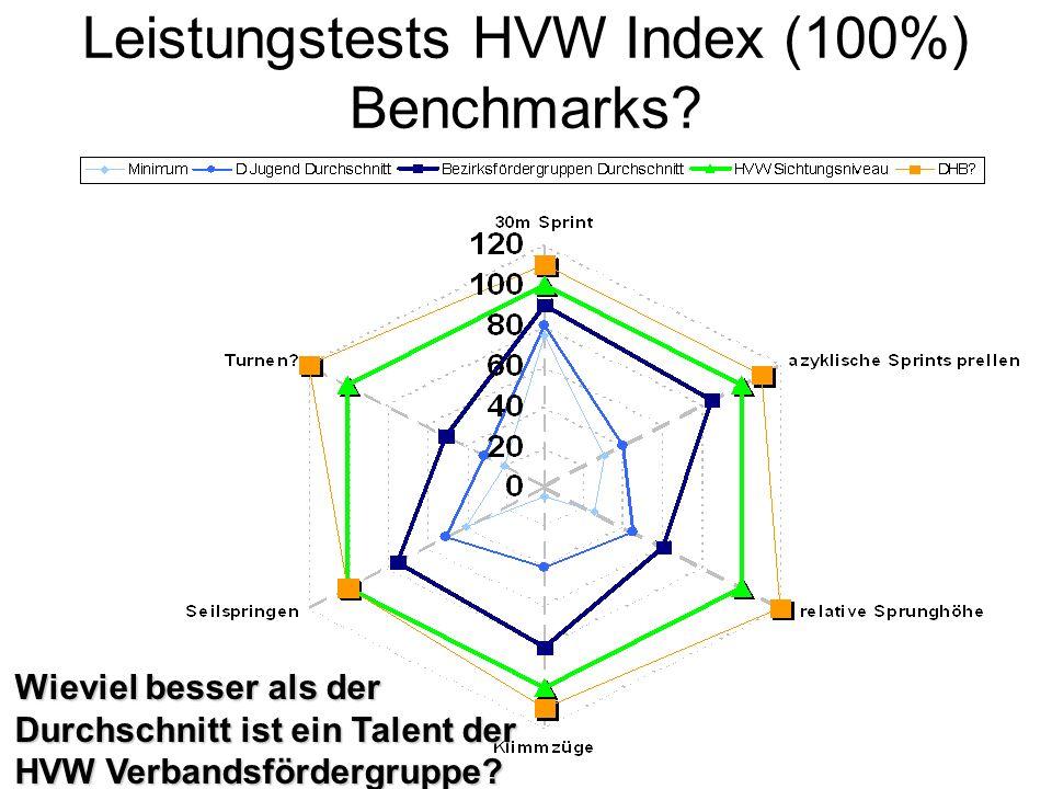 Leistungstests HVW Index (100%) Benchmarks? Wieviel besser als der Durchschnitt ist ein Talent der HVW Verbandsfördergruppe?