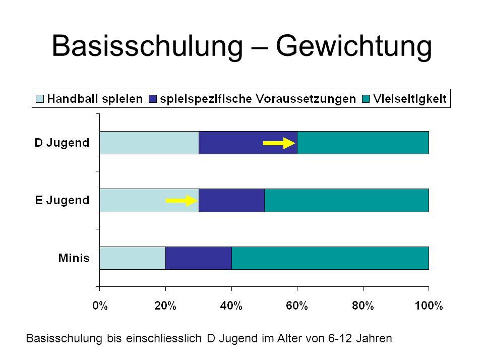 Als Beurteilungskriterien gelten (Axel Kromer April 2009) +++ Emotionale Partizipation an Spielformen (Erfolgsmotivation – Siegen wollen) Emotionale Partizipation an Übungsformen (Lernmotivation – sich verbessern wollen) Vorher / Nachher Vergleich: (Lernfähigkeit innerhalb einer Talentzentralmaßnahme) ++ Spielfähigkeit in Grundspielen in Überzahl und Gleichzahl Raum- und Zeitgefühl in Verteidigung und Angriff Technik-Analyse bei Basics der (athletischen) Voraussetzungen (Wurfarmführung bei Pass und Torwurf, technische Lauf und Sprungfähigkeit) [ in die technische Beurteilungen fallen nicht die sportartspezifischen Techniken wie Körpertäuschungen, Abwehrtechniken und bspw.