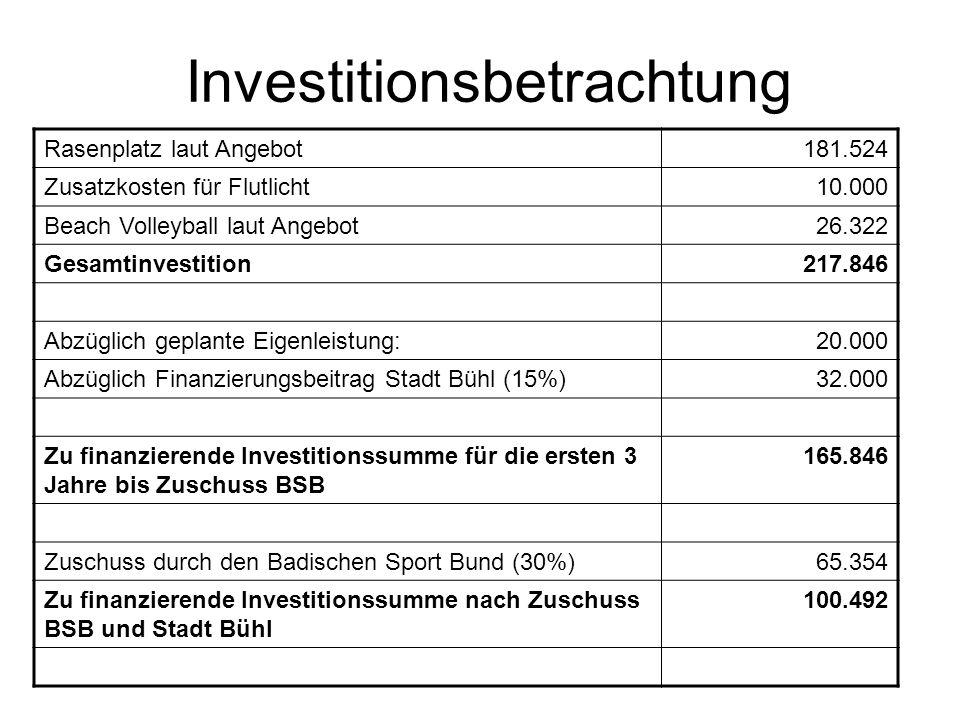 Investitionsbetrachtung Rasenplatz laut Angebot181.524 Zusatzkosten für Flutlicht 10.000 Beach Volleyball laut Angebot 26.322 Gesamtinvestition217.846 Abzüglich geplante Eigenleistung:20.000 Abzüglich Finanzierungsbeitrag Stadt Bühl (15%)32.000 Zu finanzierende Investitionssumme für die ersten 3 Jahre bis Zuschuss BSB 165.846 Zuschuss durch den Badischen Sport Bund (30%)65.354 Zu finanzierende Investitionssumme nach Zuschuss BSB und Stadt Bühl 100.492