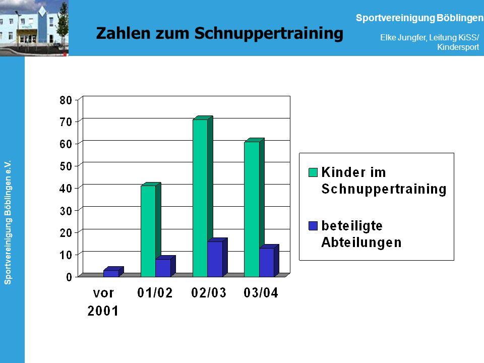 Sportvereinigung Böblingen e.V. Elke Jungfer, Leitung KiSS/ Kindersport Sportvereinigung Böblingen Zahlen zum Schnuppertraining