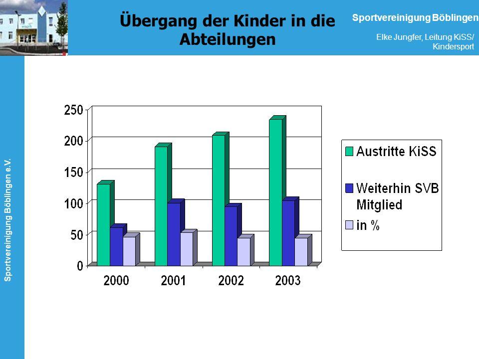 Sportvereinigung Böblingen e.V. Elke Jungfer, Leitung KiSS/ Kindersport Sportvereinigung Böblingen Übergang der Kinder in die Abteilungen