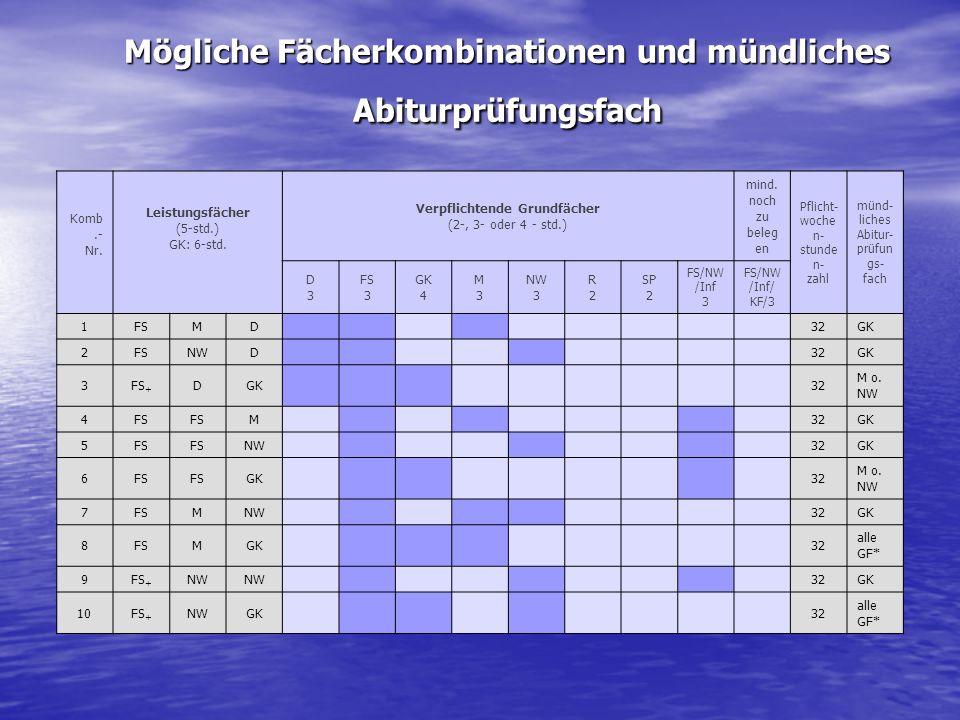Mögliche Fächerkombinationen und mündliches Abiturprüfungsfach Komb.- Nr. Leistungsfächer (5-std.) GK: 6-std. Verpflichtende Grundfächer (2-, 3- oder