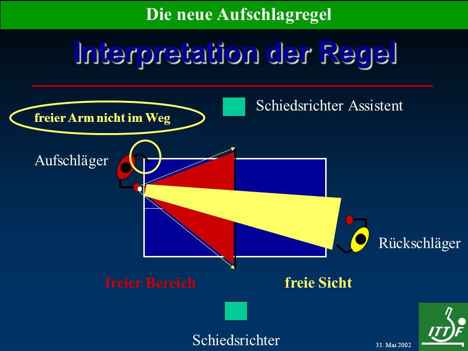 31. Mai 2002 Die neue Aufschlagregel Interpretation der Regel Aufschläger Rückschläger Schiedsrichter Schiedsrichter Assistent freier Bereich freie Si