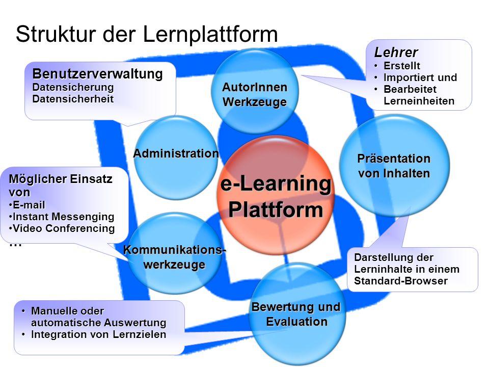 Struktur der Lernplattform Manuelle oder automatische AuswertungManuelle oder automatische Auswertung Integration von LernzielenIntegration von Lernzi