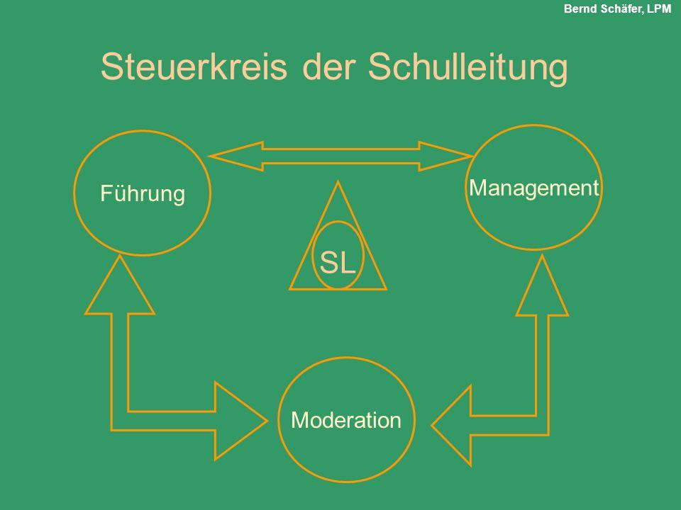 SL Moderation Management Führung Steuerkreis der Schulleitung Bernd Schäfer, LPM