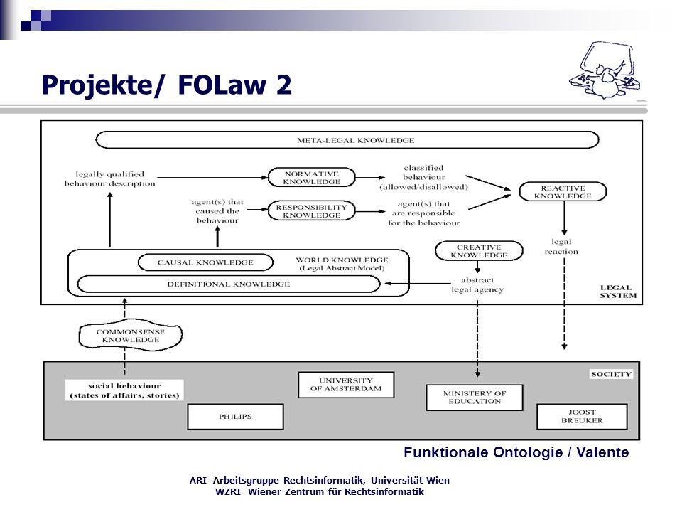 ARI Arbeitsgruppe Rechtsinformatik, Universität Wien WZRI Wiener Zentrum für Rechtsinformatik Projekte/ FOLaw 2 Funktionale Ontologie / Valente