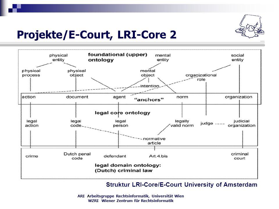 ARI Arbeitsgruppe Rechtsinformatik, Universität Wien WZRI Wiener Zentrum für Rechtsinformatik Projekte/E-Court, LRI-Core 2 Struktur LRI-Core/E-Court U