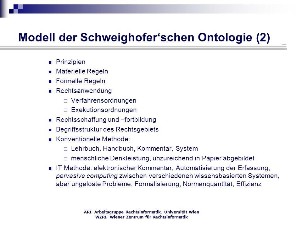 ARI Arbeitsgruppe Rechtsinformatik, Universität Wien WZRI Wiener Zentrum für Rechtsinformatik Modell der Schweighoferschen Ontologie (2) Prinzipien Ma