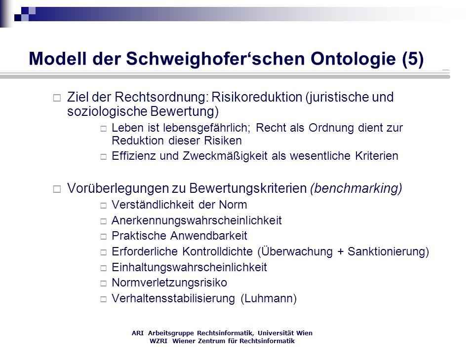 ARI Arbeitsgruppe Rechtsinformatik, Universität Wien WZRI Wiener Zentrum für Rechtsinformatik Modell der Schweighoferschen Ontologie (5) Ziel der Rech