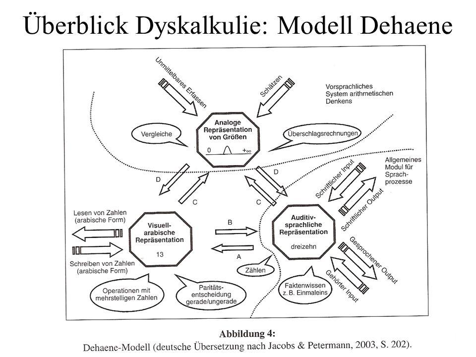 Überblick Dyskalkulie: Modell Dehaene