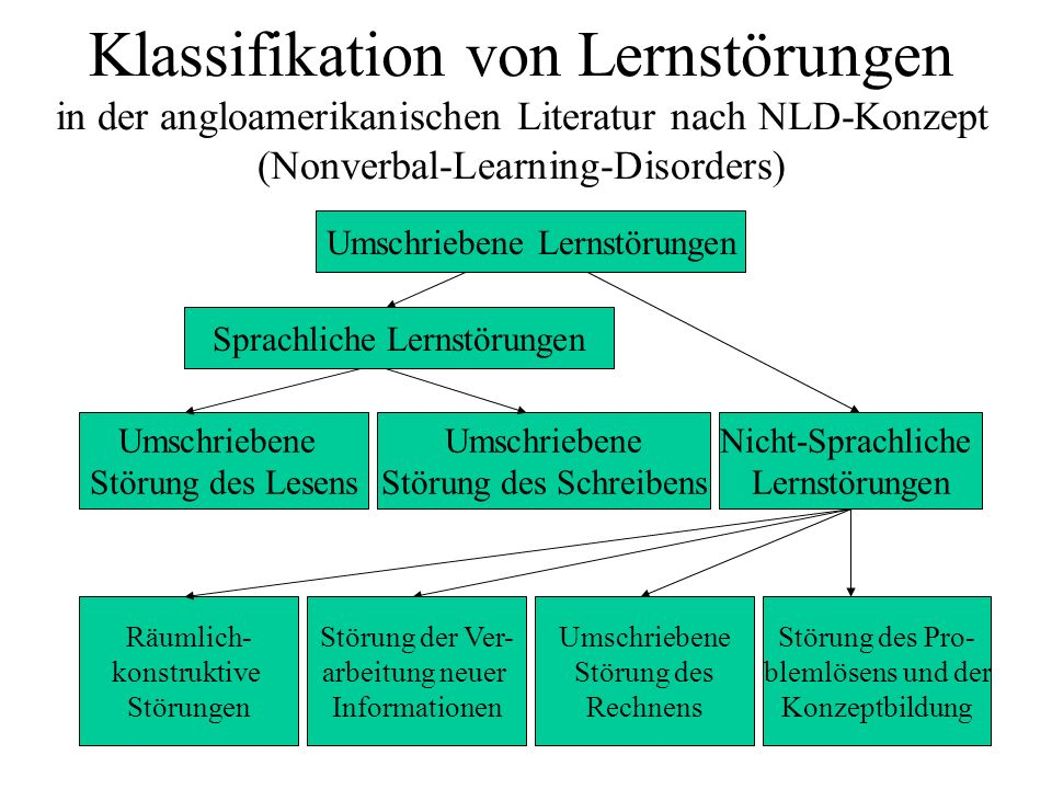 Klassifikation von Lernstörungen in der angloamerikanischen Literatur nach NLD-Konzept (Nonverbal-Learning-Disorders) Umschriebene Lernstörungen Umsch