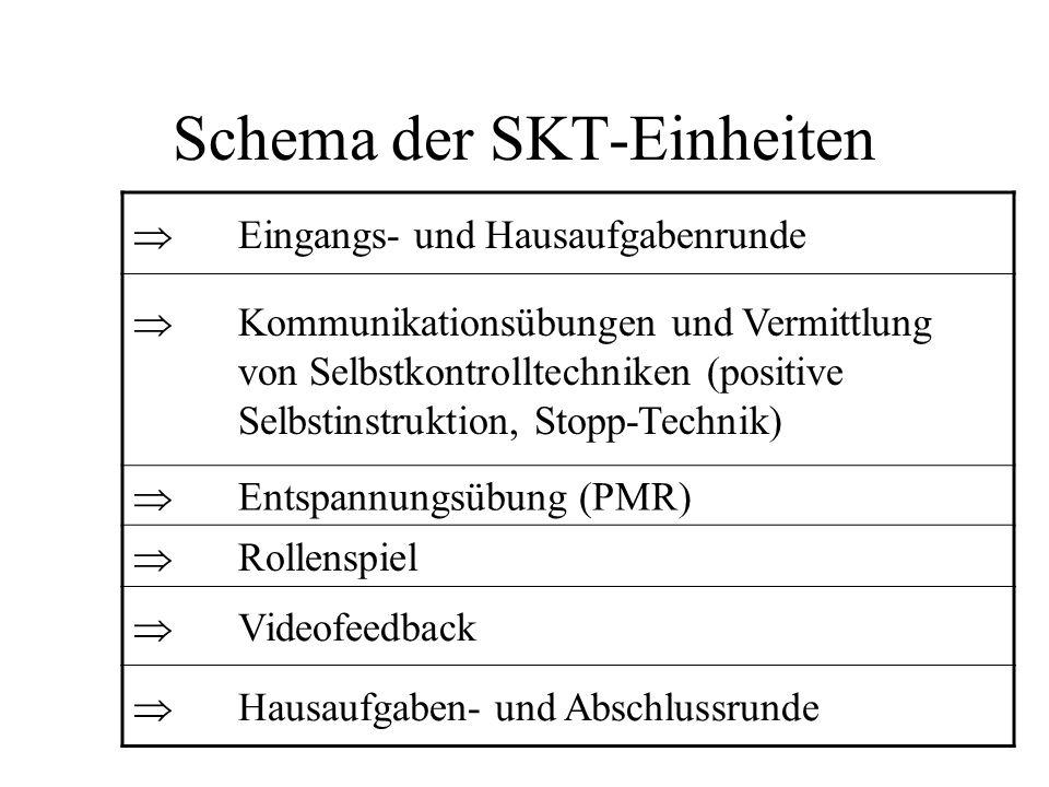 Schema der SKT-Einheiten Eingangs- und Hausaufgabenrunde Kommunikationsübungen und Vermittlung von Selbstkontrolltechniken (positive Selbstinstruktion