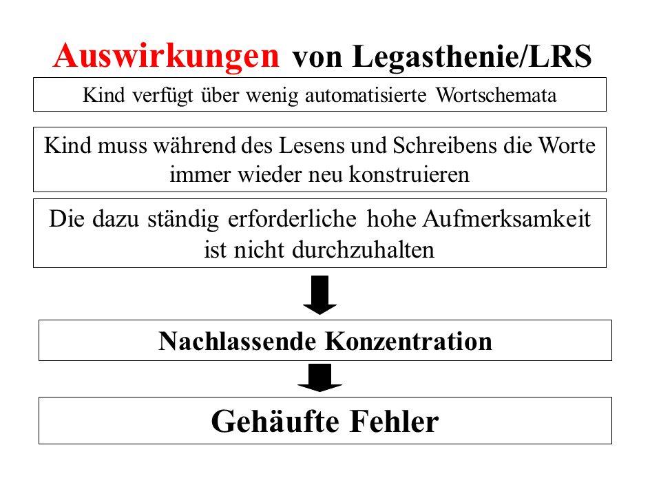 Auswirkungen von Legasthenie/LRS Kind verfügt über wenig automatisierte Wortschemata Kind muss während des Lesens und Schreibens die Worte immer wiede