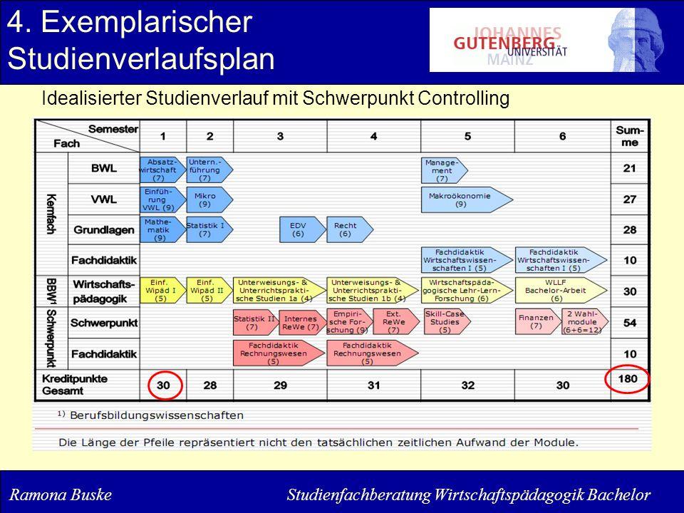 4. Exemplarischer Studienverlaufsplan Idealisierter Studienverlauf mit Schwerpunkt Controlling Ramona Buske Studienfachberatung Wirtschaftspädagogik B