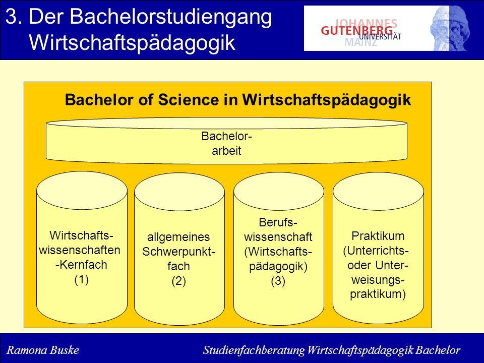 3. Der Bachelorstudiengang Wirtschaftspädagogik Wirtschafts- wissenschaften -Kernfach (1) allgemeines Schwerpunkt- fach (2) Berufs- wissenschaft (Wirt