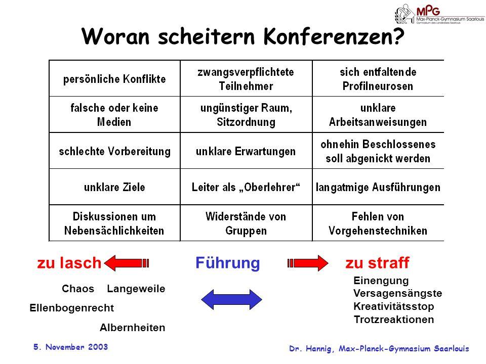 5. November 2003 Dr. Hannig, Max-Planck-Gymnasium Saarlouis Woran scheitern Konferenzen? zu lasch Führung zu straff Chaos Langeweile Ellenbogenrecht A