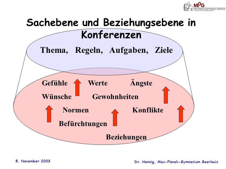 5. November 2003 Dr. Hannig, Max-Planck-Gymnasium Saarlouis Sachebene und Beziehungsebene in Konferenzen Thema, Regeln, Aufgaben, Ziele Gefühle Werte