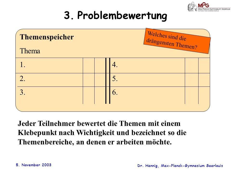 5. November 2003 Dr. Hannig, Max-Planck-Gymnasium Saarlouis 3. Problembewertung Jeder Teilnehmer bewertet die Themen mit einem Klebepunkt nach Wichtig
