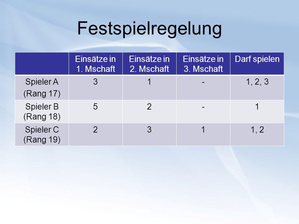 Festspielregelung Einsätze in 1. Mschaft Einsätze in 2. Mschaft Einsätze in 3. Mschaft Darf spielen Spieler A (Rang 17) 31-1, 2, 3 Spieler B (Rang 18)