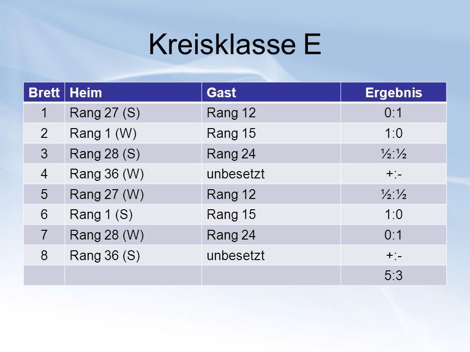 Kreisklasse E BrettHeimGastErgebnis 1Rang 27 (S)Rang 120:1 2Rang 1 (W)Rang 151:0 3Rang 28 (S)Rang 24½:½ 4Rang 36 (W)unbesetzt+:- 5Rang 27 (W)Rang 12½: