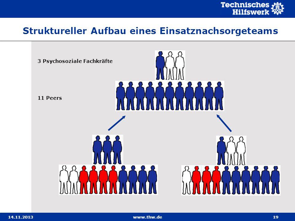 14.11.2013www.thw.de19 3 Psychosoziale Fachkräfte 11 Peers Struktureller Aufbau eines Einsatznachsorgeteams