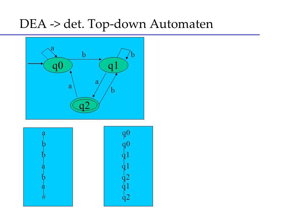 DEA -> det. Top-down Automaten q0 q2 q1 b a a bb a a b b a b a # q0 q1 q2 q1 q2