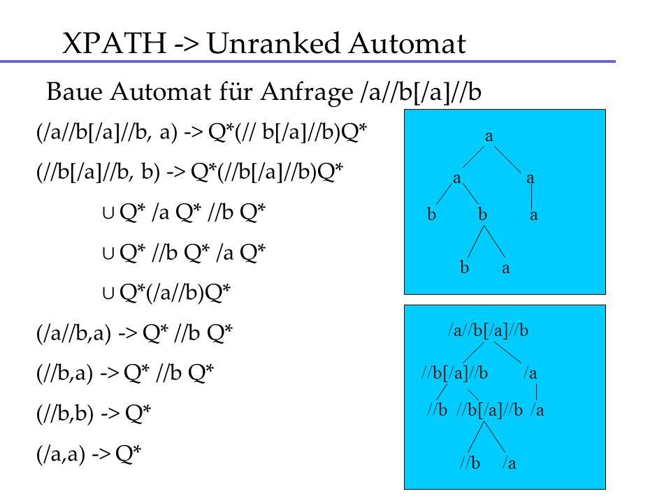 XPATH -> Unranked Automat Baue Automat für Anfrage /a//b[/a]//b (/a//b[/a]//b, a) -> Q*(// b[/a]//b)Q* (//b[/a]//b, b) -> Q*(//b[/a]//b)Q* Q* /a Q* //