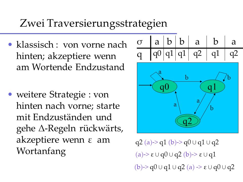 Lauf durch Termersetzung and( not( and( 1, 1 ) ), and( not( 0 ), 1 ) ) -> and( not( and( q1, q1 ) ), and( not( q0 ), q1 ) ) -> and( not( q1 ), and( q1, q1) ) -> and ( q0, q1) -> q0 wird also nicht akzeptiert Δ = { (q0, 0), (q1,1), (q0, not)-> q1, (q1, not)-> q0, (q0, and)-> (q0, q0) (q0, q1) (q1, q0), (q1, and)-> (q1, q1) }