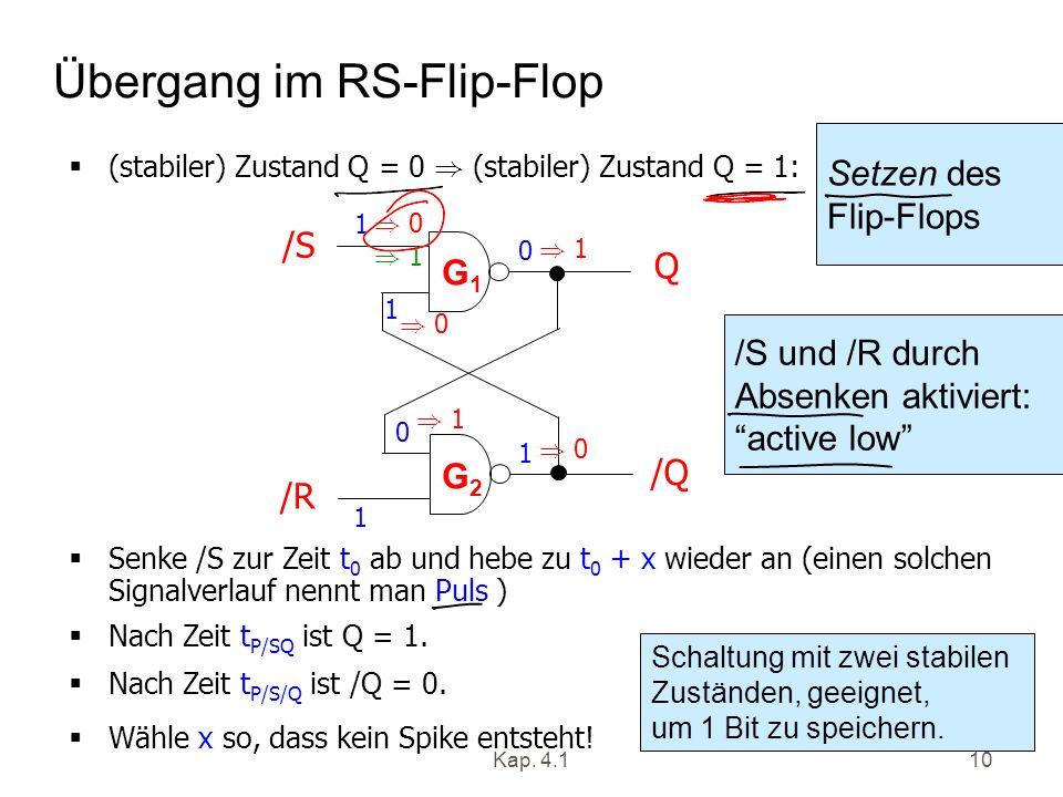Kap. 4.110 Übergang im RS-Flip-Flop (stabiler) Zustand Q = 0 ) (stabiler) Zustand Q = 1: /S /R Q /Q 1 1 1 0 1 0 G1G1 G2G2 ) 0 ) 1 ) 0 ) 1 Senke /S zur