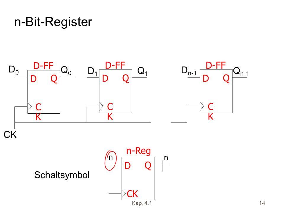 Kap. 4.114 n-Bit-Register CKCK D Q D-FF CKCK D Q CKCK D Q D0D0 D1D1 D n-1 Q0Q0 Q1Q1 Q n-1 CK D Q n-Reg n n Schaltsymbol