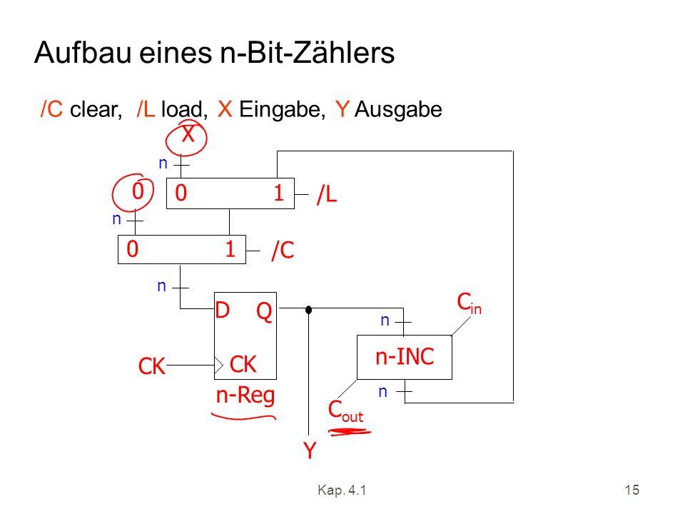 Kap. 4.115 Aufbau eines n-Bit-Zählers X CK D Q n-Reg n n CK n-INC 0 1 n n n /C C out C in /L 0 Y /C clear, /L load, X Eingabe, Y Ausgabe