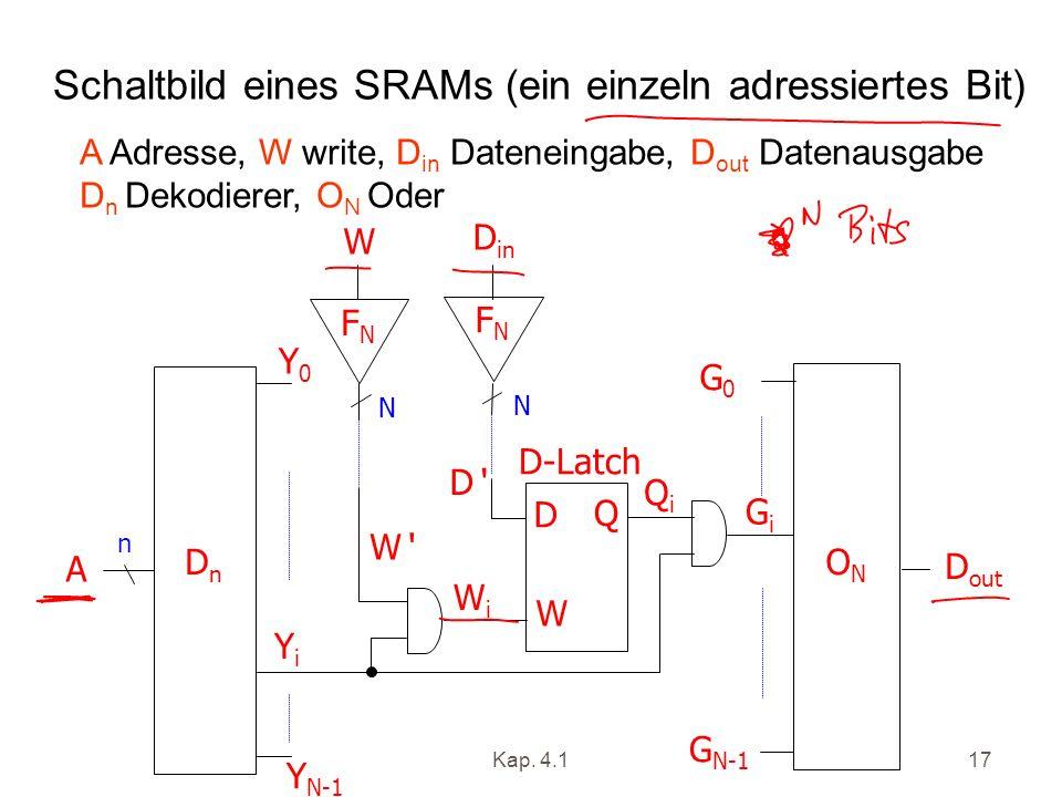 Kap. 4.117 Schaltbild eines SRAMs (ein einzeln adressiertes Bit) DnDn A ONON D out G0G0 GiGi G N-1 QiQi D in W FNFN FNFN WiWi W D Q W Y0Y0 Y N-1 YiYi