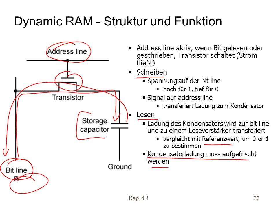 Kap. 4.120 Dynamic RAM - Struktur und Funktion Address line aktiv, wenn Bit gelesen oder geschrieben, Transistor schaltet (Strom fließt) Schreiben Spa