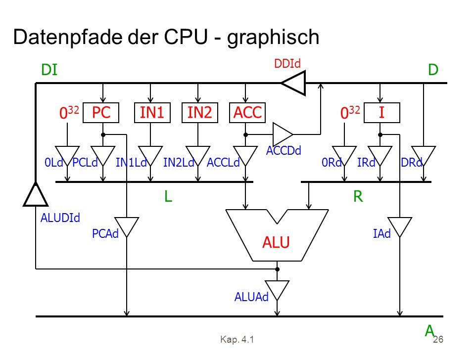 Kap. 4.126 Datenpfade der CPU - graphisch ALU PCIN1IN2ACCI 0 32 DID A LR ALUDId 0LdPCLdIN1LdIN2LdACCLd PCAd DDId ALUAd ACCDd 0RdIRdDRd IAd
