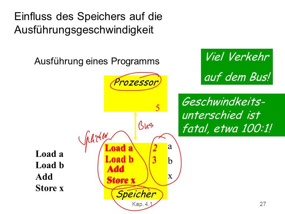 Kap. 4.127 Einfluss des Speichers auf die Ausführungsgeschwindigkeit Prozessor Speicher Load a Load b Add Store x abxabx Load a2 Load b 3 Add 5 Store