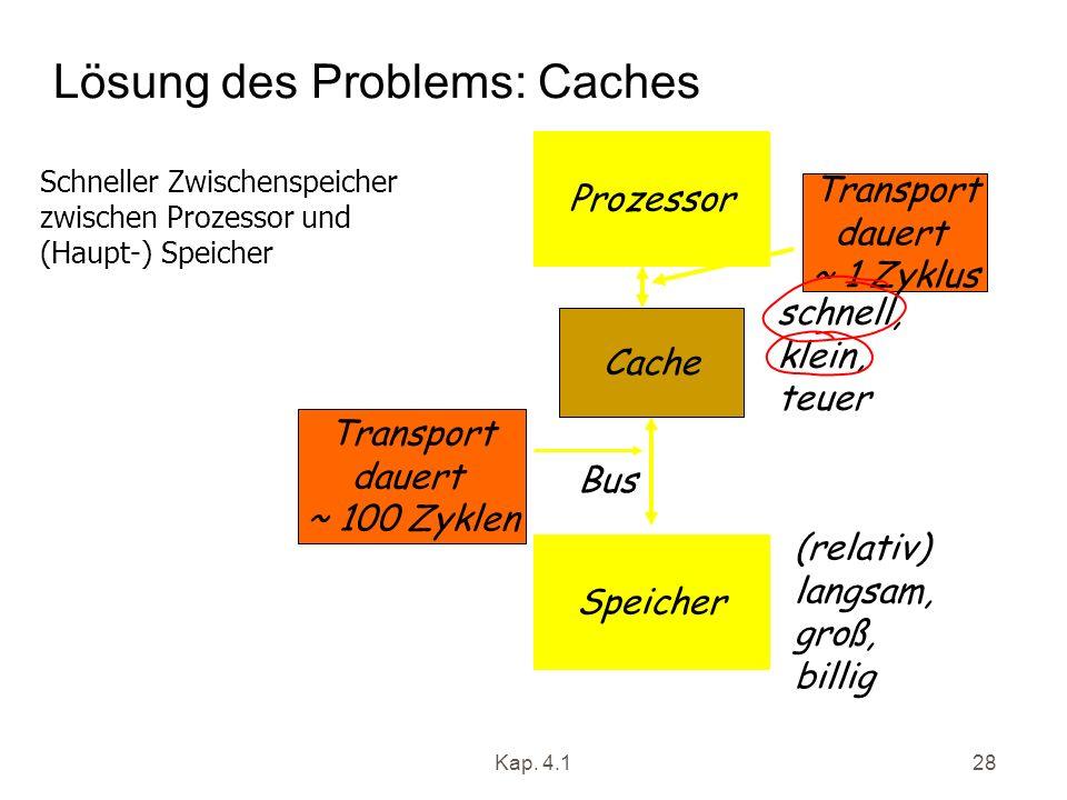 Kap. 4.128 Lösung des Problems: Caches Schneller Zwischenspeicher zwischen Prozessor und (Haupt-) Speicher Prozessor Speicher Bus Cache schnell, klein