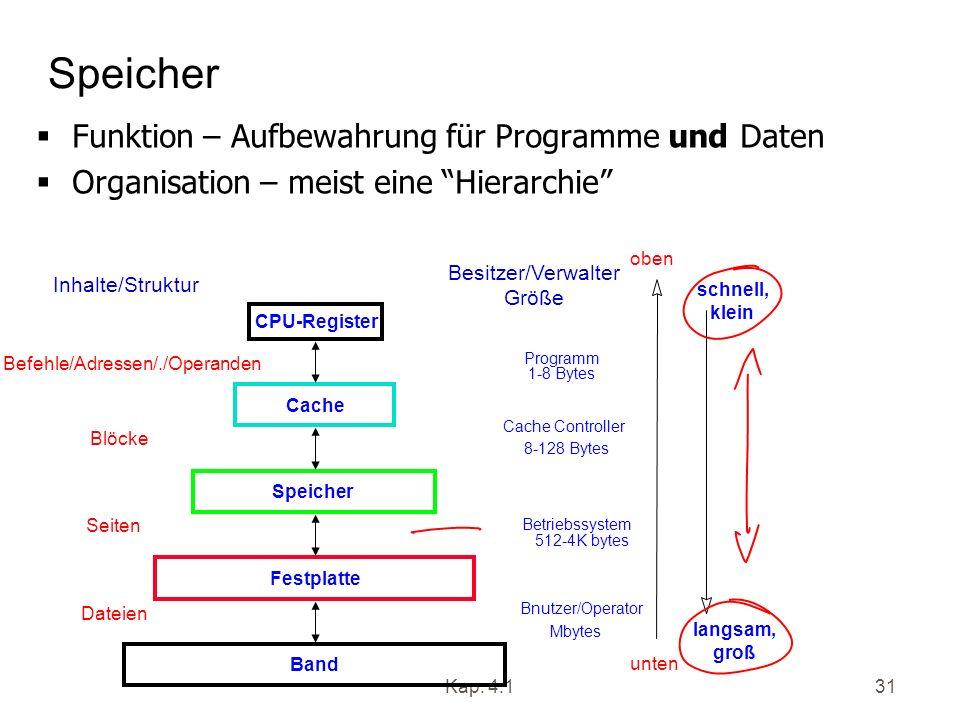 Kap. 4.131 Speicher Funktion – Aufbewahrung für Programme und Daten Organisation – meist eine Hierarchie CPU-Register Speicher Befehle/Adressen/./Oper