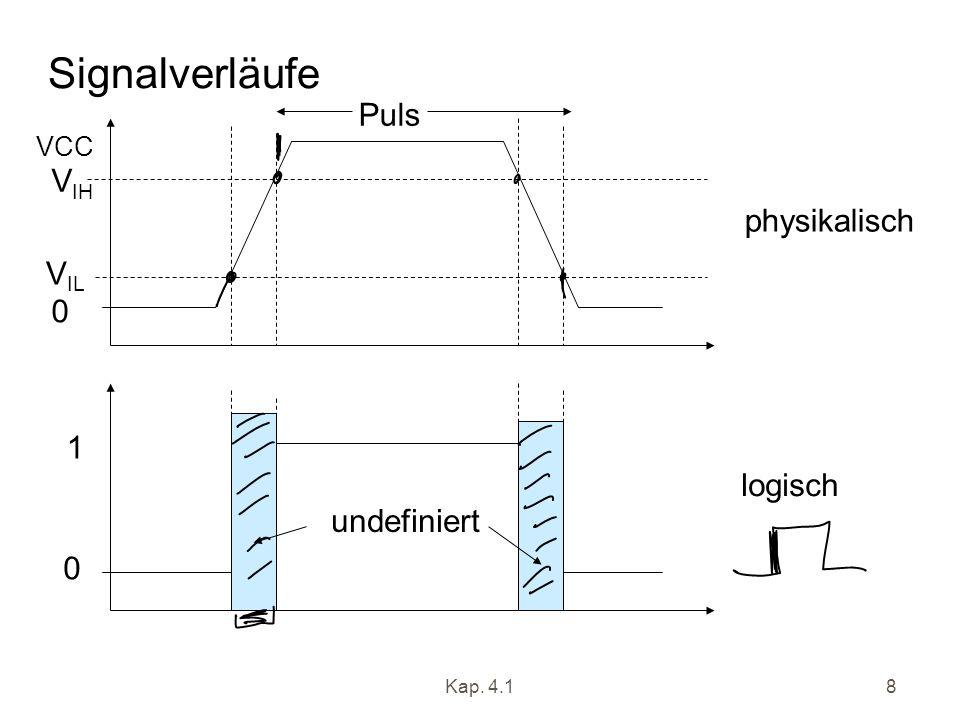 Kap. 4.18 Signalverläufe 0 VCC V IH V IL physikalisch logisch 1 0 undefiniert Puls